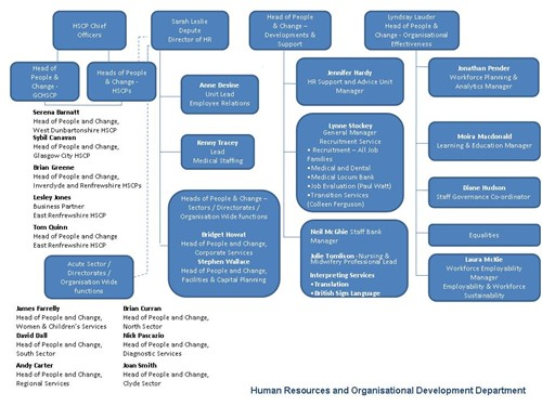 HR Service catalogue HR Structure Image End October 2016 P2.jpg