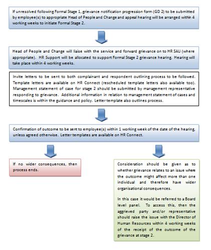 Nhsggc grievance flowcharts click here to enlarge images maxwellsz